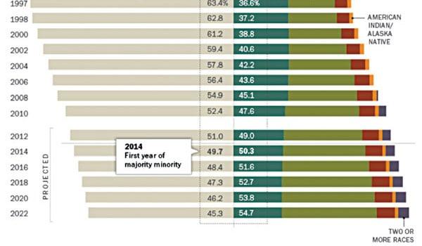 Las minorías son mayoría en escuelas públicas